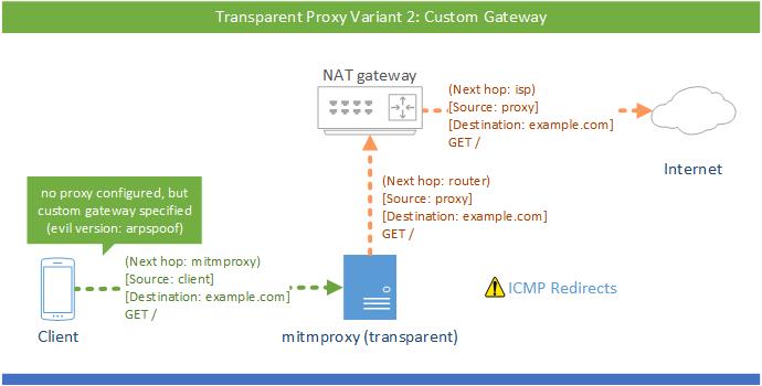 mitmproxy自定义网关